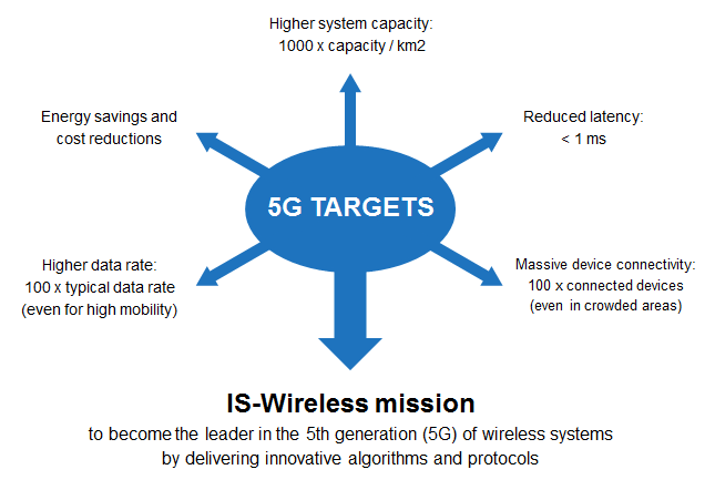 5G-targets-IS-Wireless