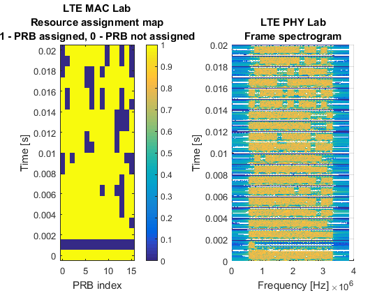 LTE_PHY_Lab_ExampleSimulation_LTE_MAC_Lab_interoperability_01
