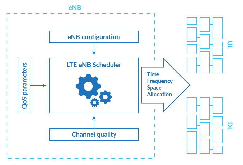 LTE eNB Scheduler main functionalities